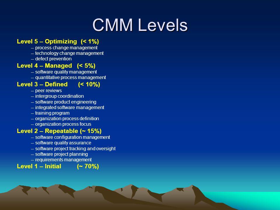 CMM Levels Level 5 – Optimizing (< 1%) Level 4 – Managed (< 5%)