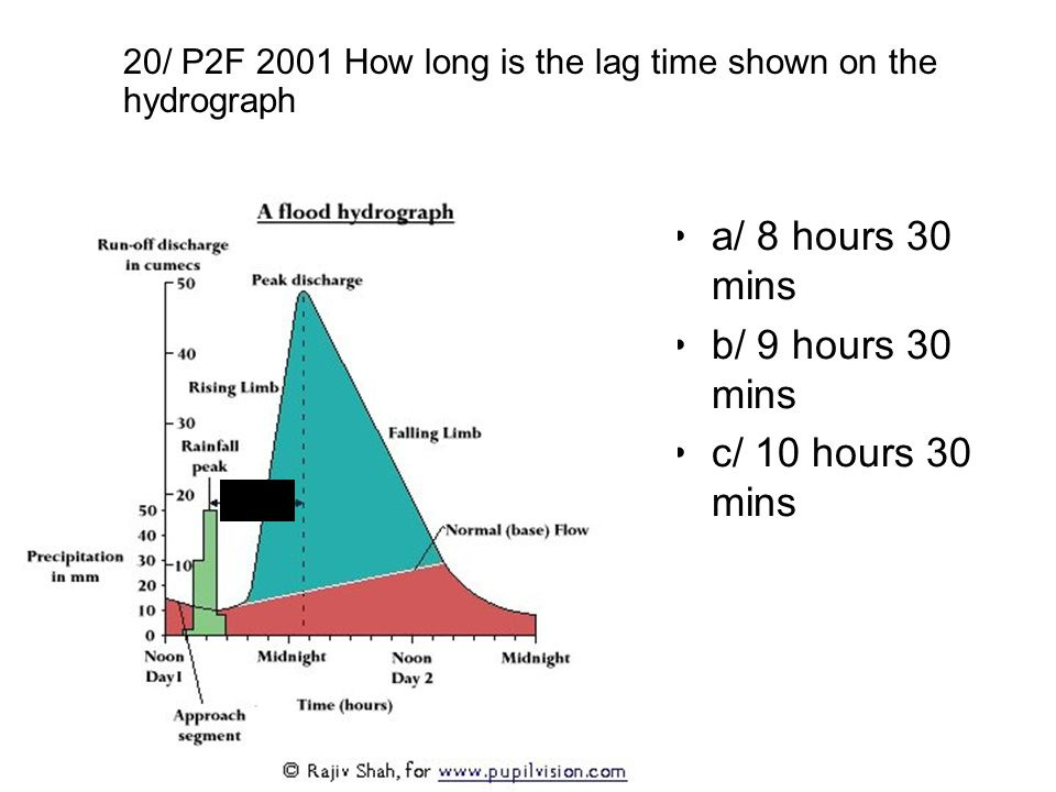 a/ 8 hours 30 mins b/ 9 hours 30 mins c/ 10 hours 30 mins