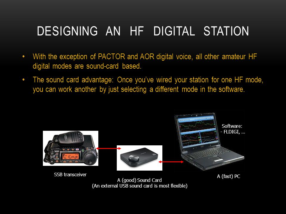 Designing an HF Digital Station