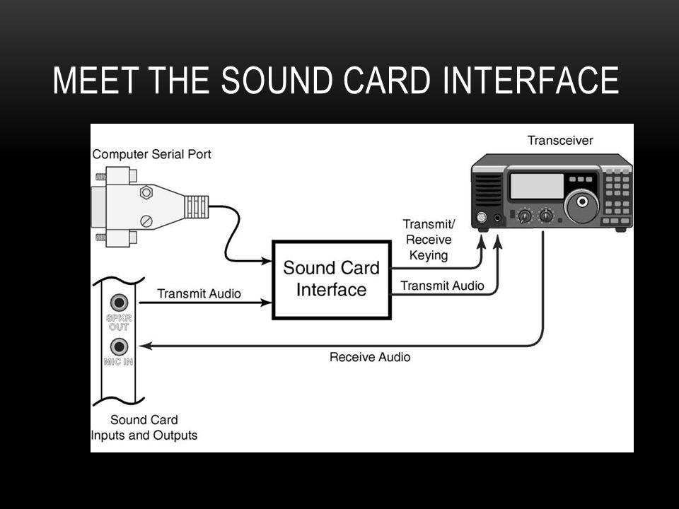 Meet the Sound Card Interface