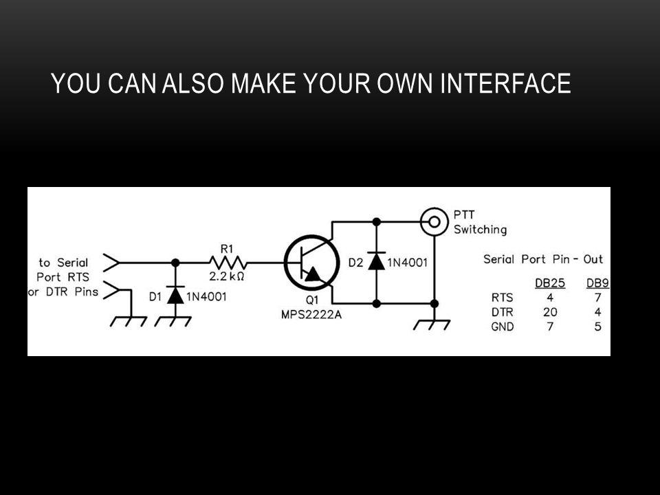 You Can Also Make Your Own interface