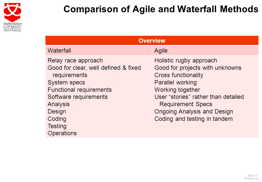 Agile software development 3 ppt video online download for Waterfall design pros and cons