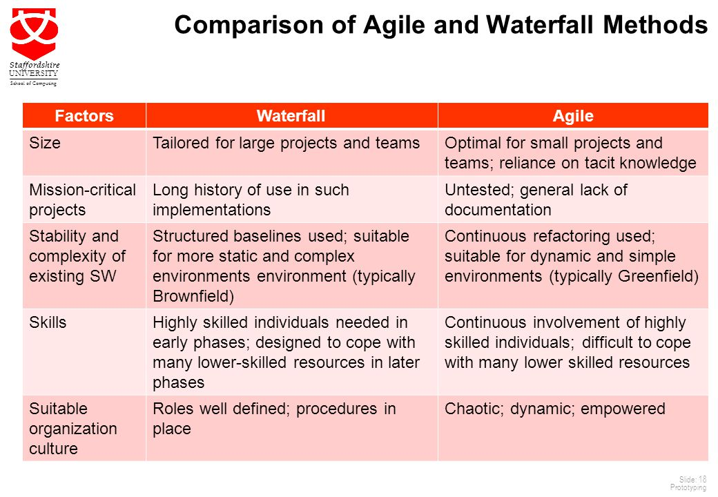 Agile software development 3 ppt video online download for Agile compared to waterfall
