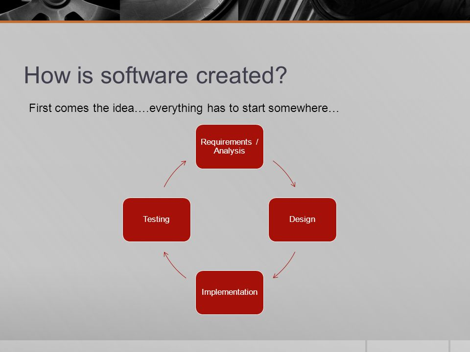 How is software created