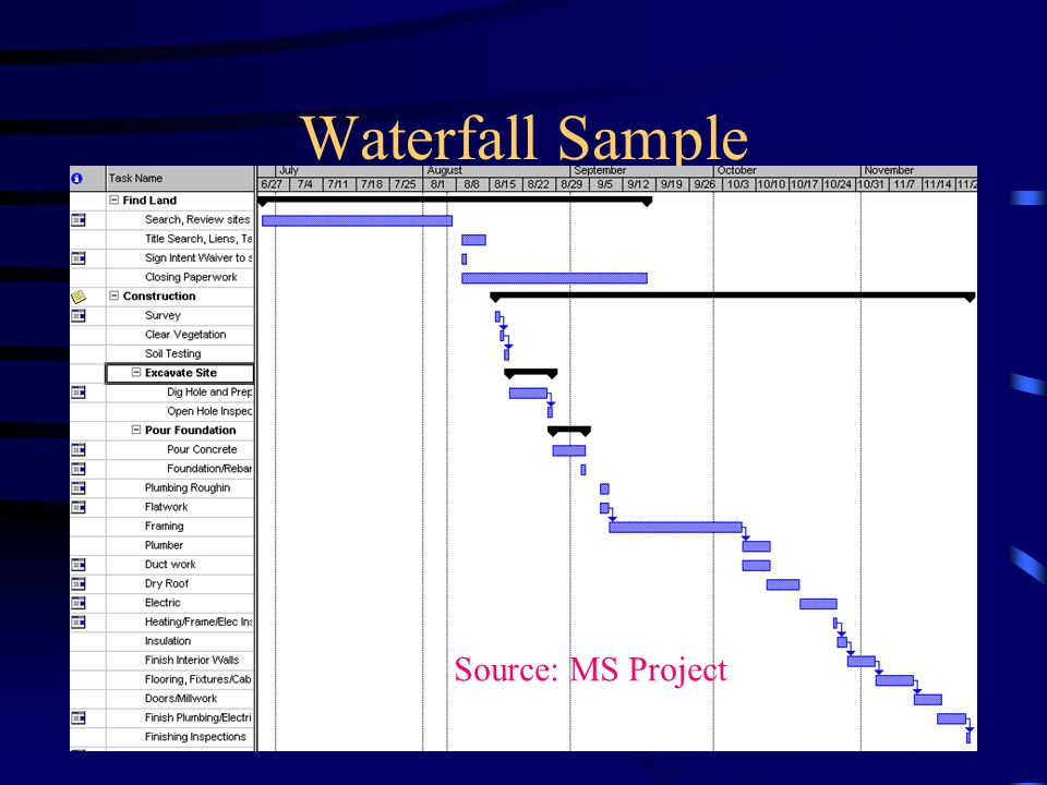 Waterfall Sample Source: MS Project