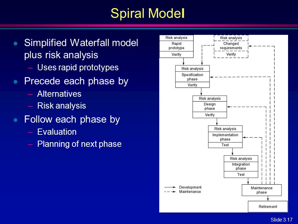 Spiral Model Simplified Waterfall model plus risk analysis