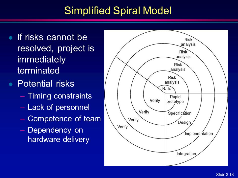 Simplified Spiral Model