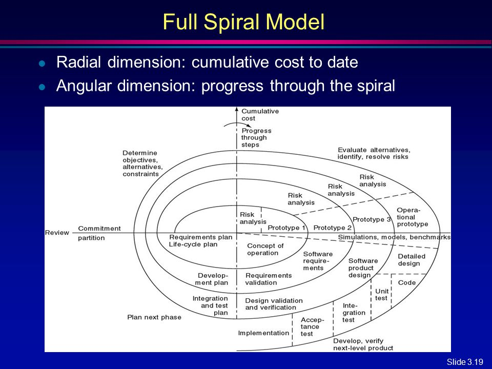 Full Spiral Model Radial dimension: cumulative cost to date