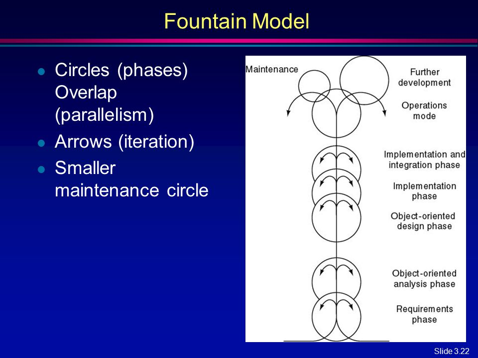 Fountain Model Circles (phases) Overlap (parallelism)