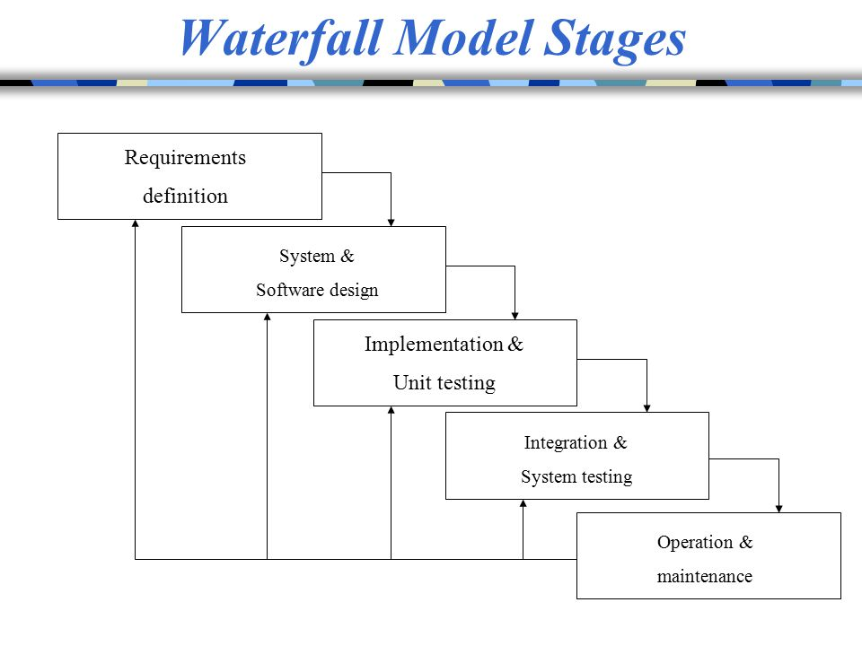 Waterfall Model Stages