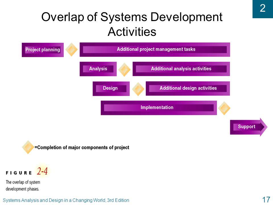 Overlap of Systems Development Activities
