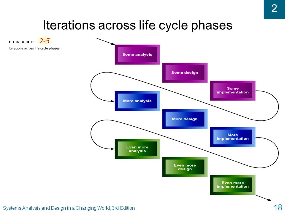 Iterations across life cycle phases