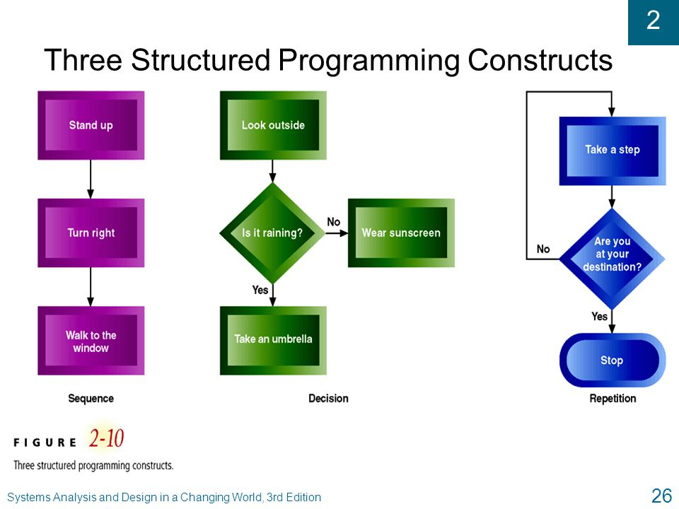 Three Structured Programming Constructs