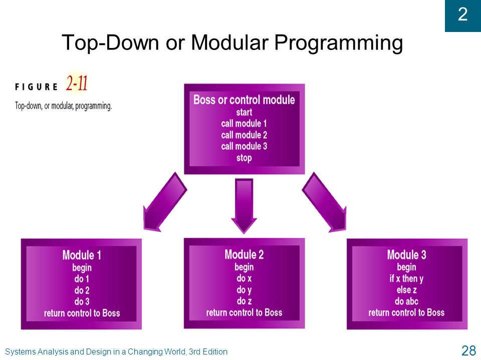 Top-Down or Modular Programming