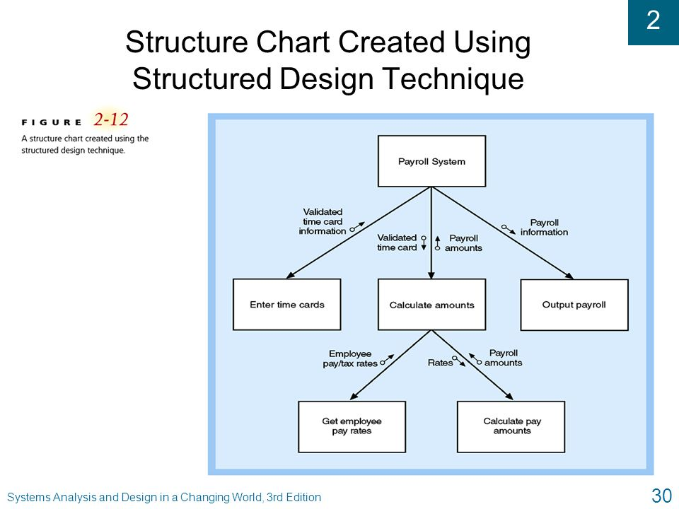 Structure Chart Created Using Structured Design Technique