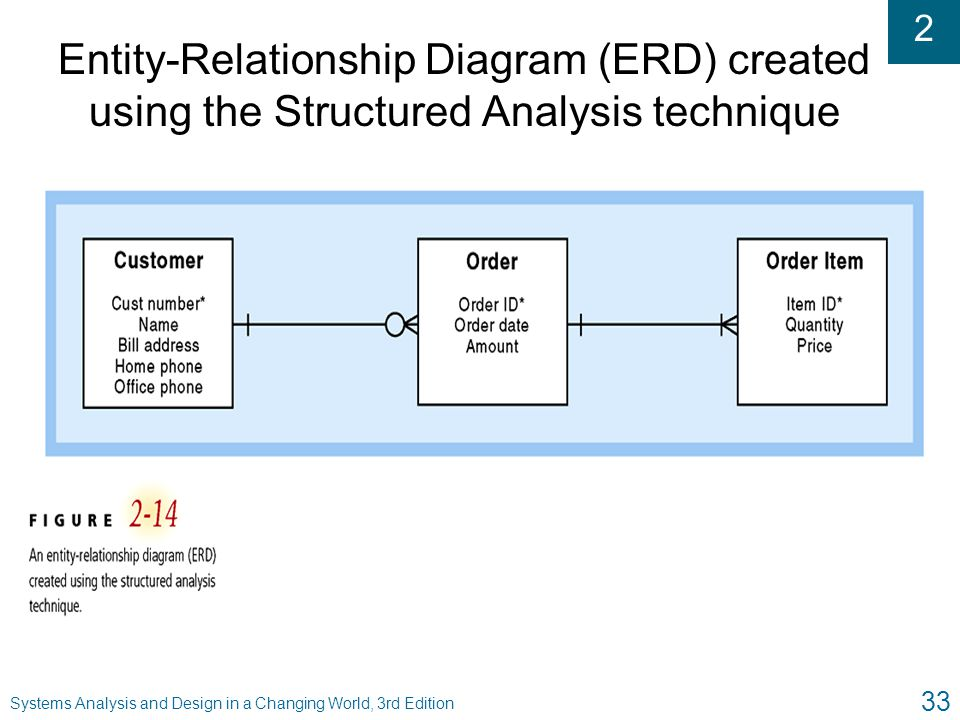 Entity-Relationship Diagram (ERD) created using the Structured Analysis technique
