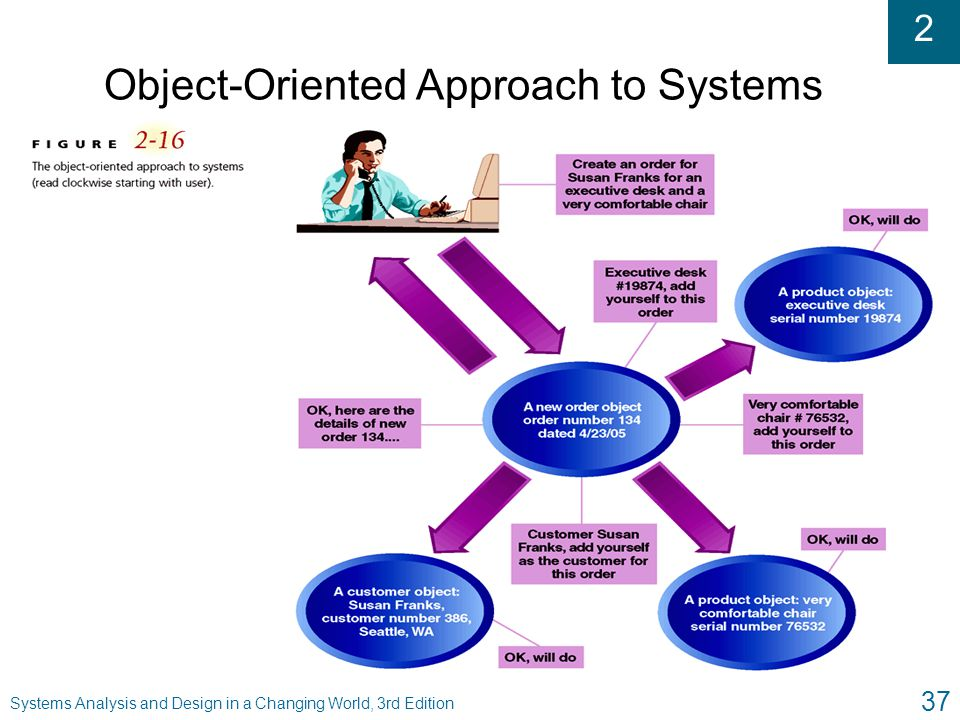 Object-Oriented Approach to Systems