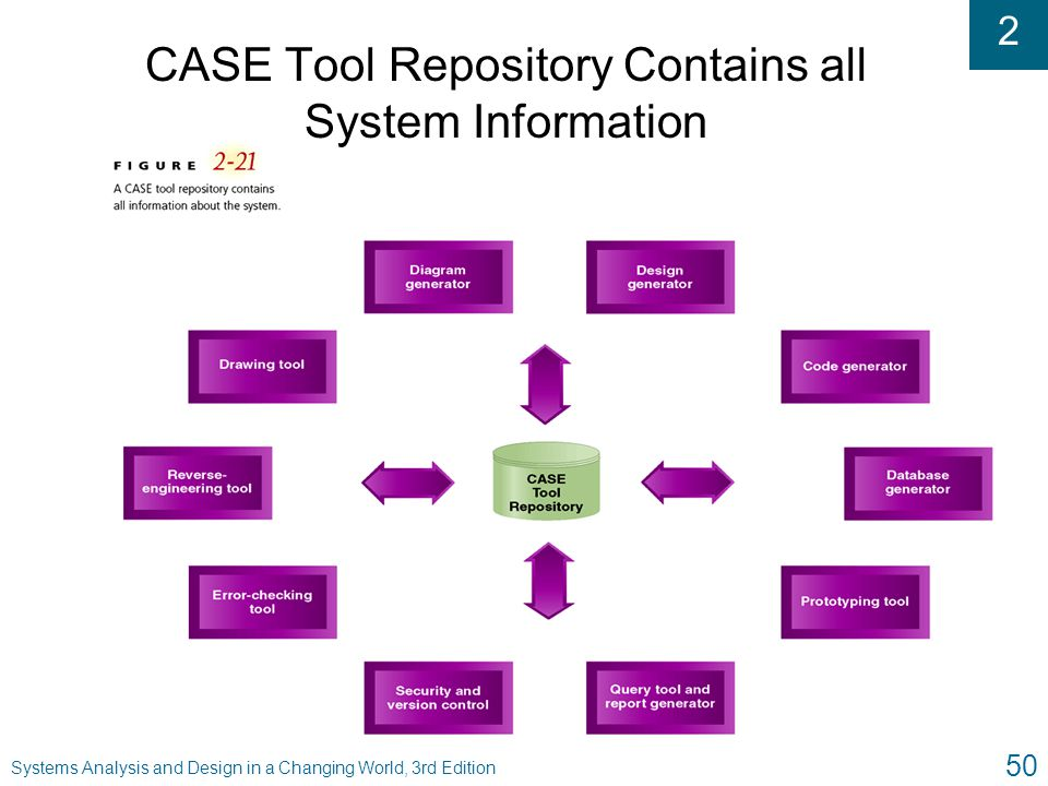 CASE Tool Repository Contains all System Information
