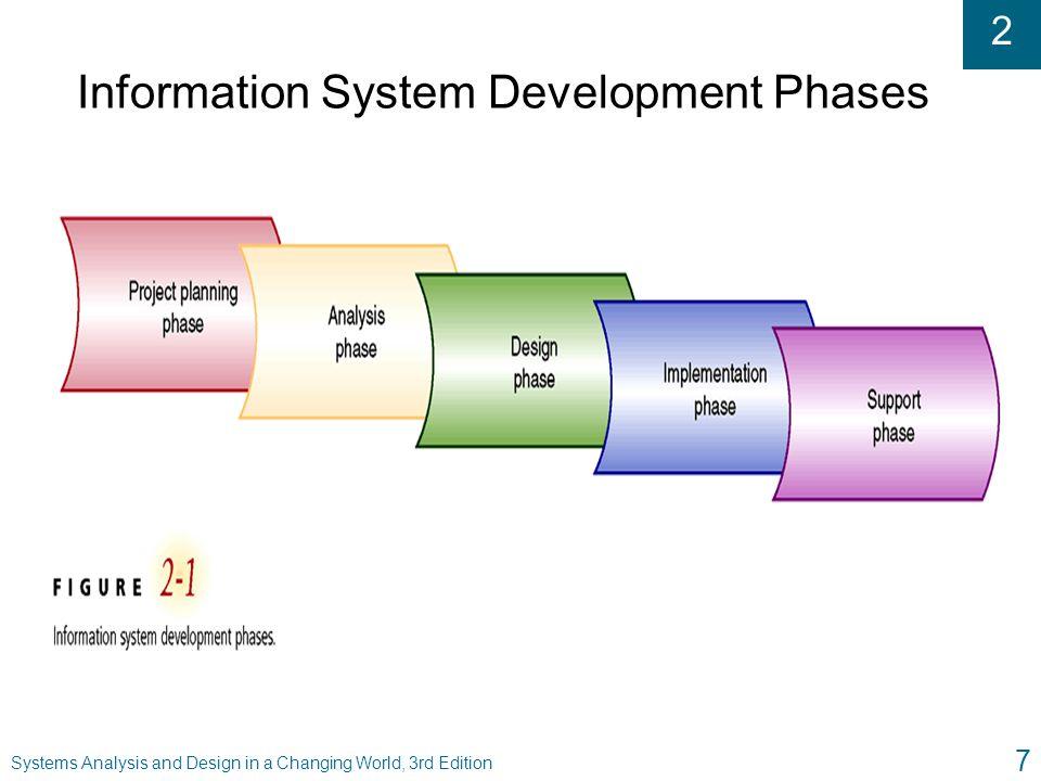 Information System Development Phases