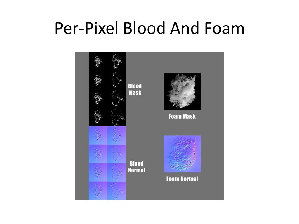 Per-Pixel Blood And Foam