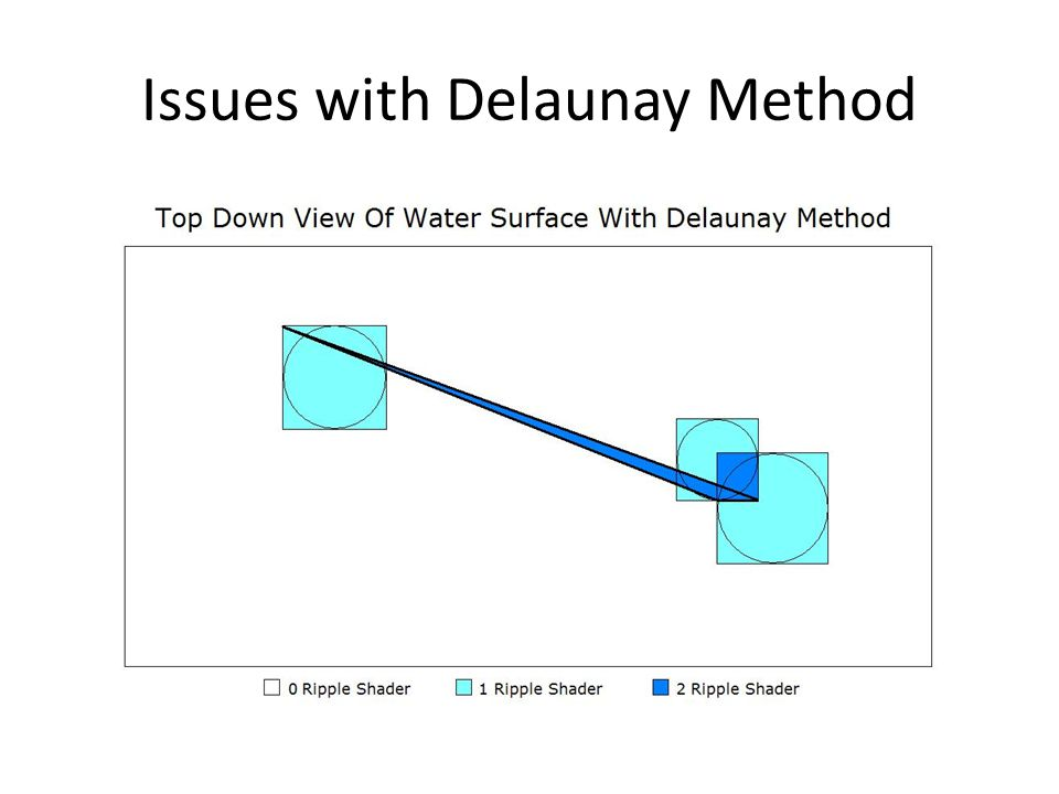 Issues with Delaunay Method
