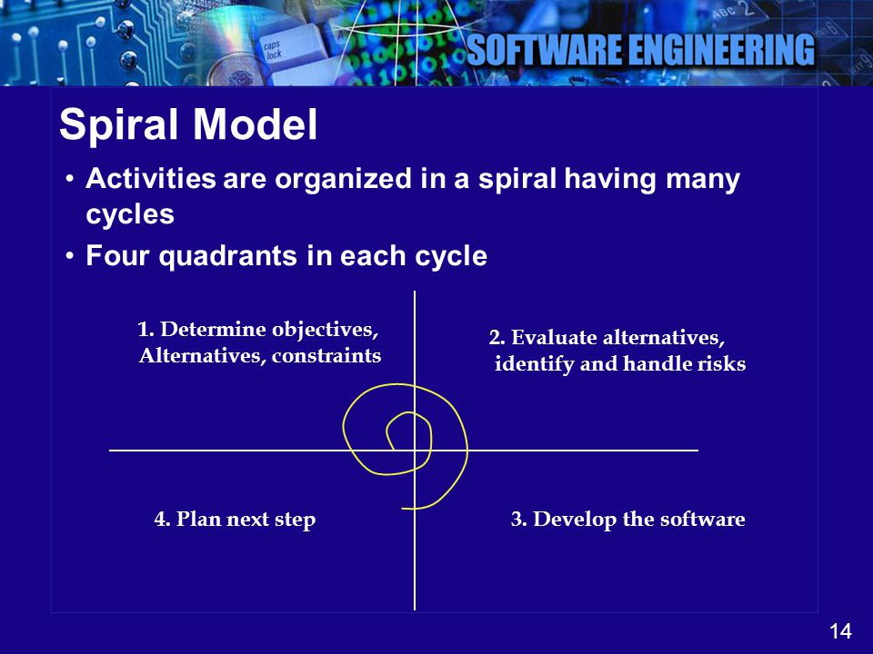 Spiral Model Activities are organized in a spiral having many cycles