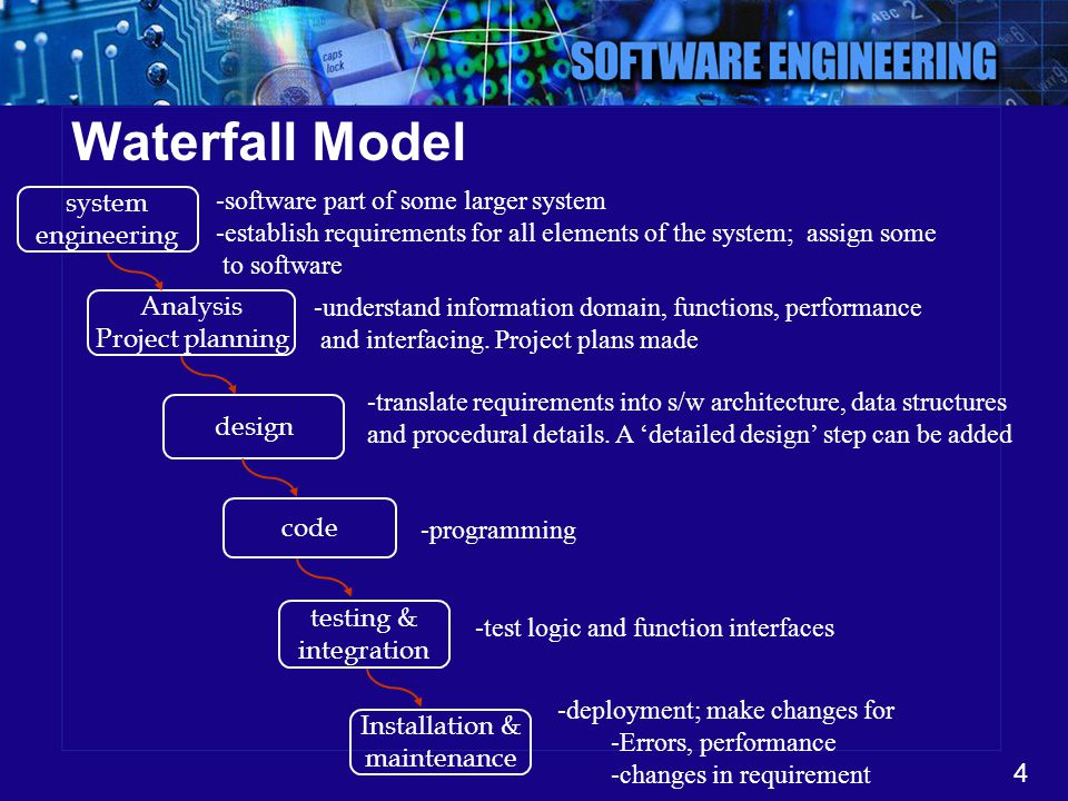Waterfall Model software part of some larger system system