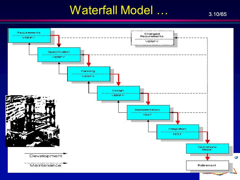 Waterfall Model …