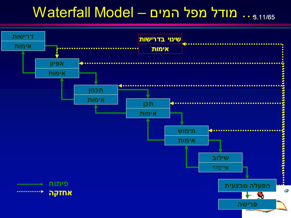Waterfall Model – מודל מפל המים …