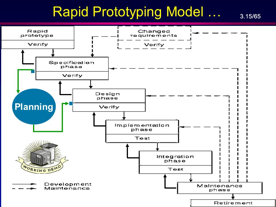 Rapid Prototyping Model …