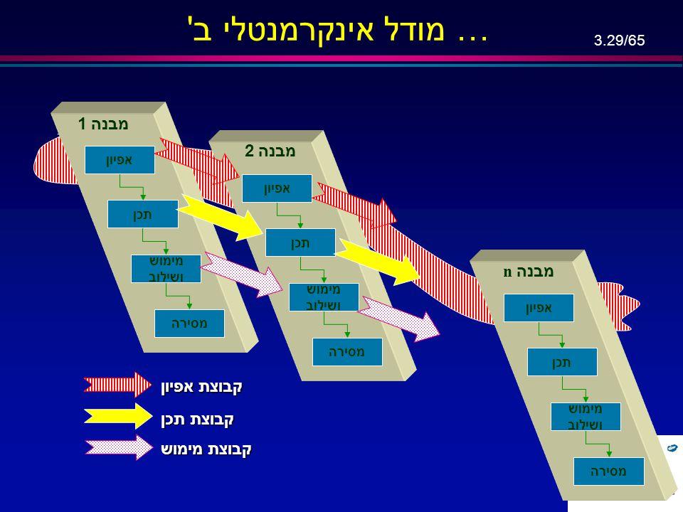 מודל אינקרמנטלי ב … מבנה 1 מבנה 2 מבנה n קבוצת אפיון קבוצת תכן