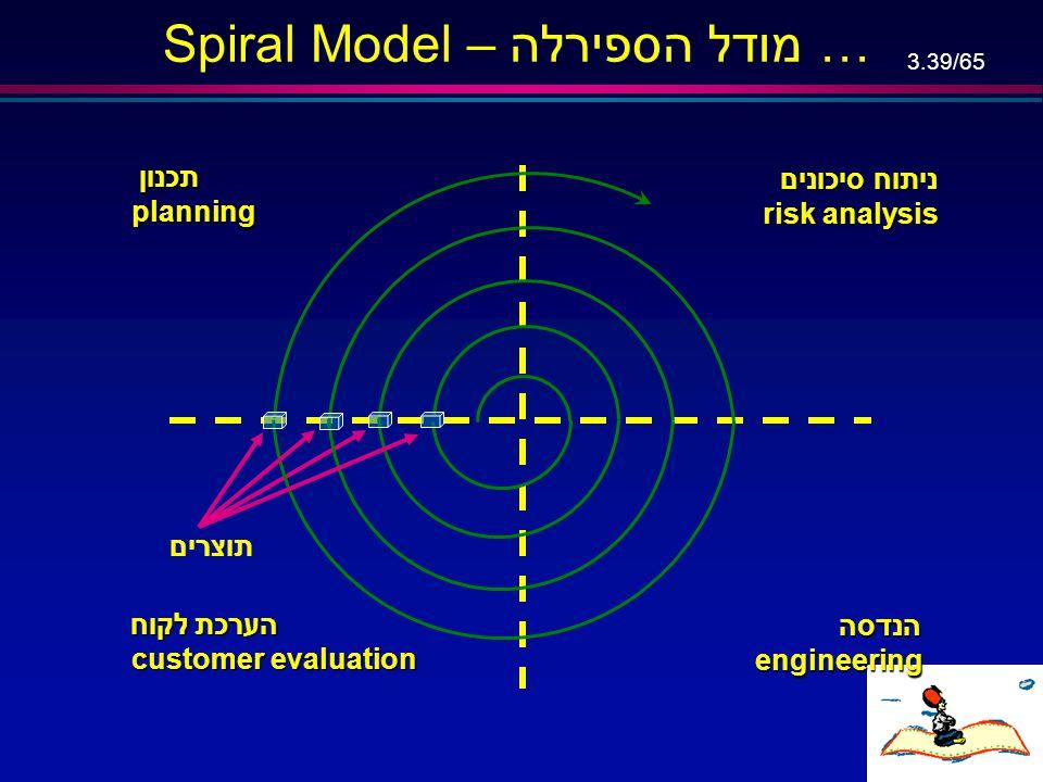 Spiral Model – מודל הספירלה …