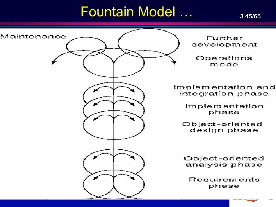 Fountain Model …