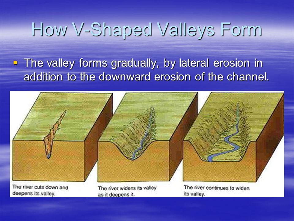 How V-Shaped Valleys Form