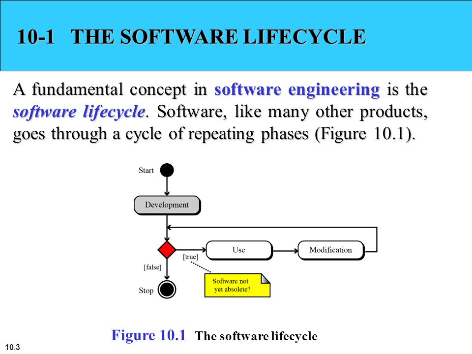 10-1 THE SOFTWARE LIFECYCLE