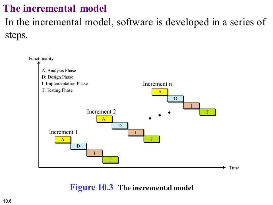 In the incremental model, software is developed in a series of steps.