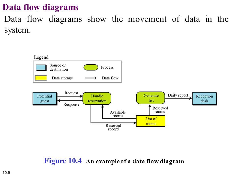 Data flow diagrams show the movement of data in the system.