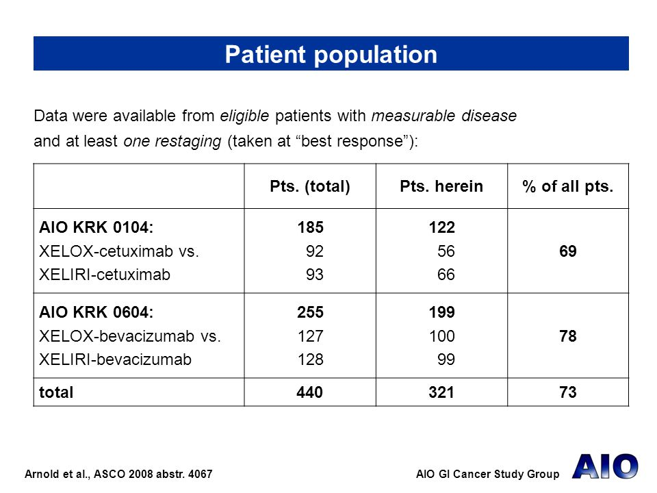 Patient population Data were available from eligible patients with measurable disease and at least one restaging (taken at best response ):