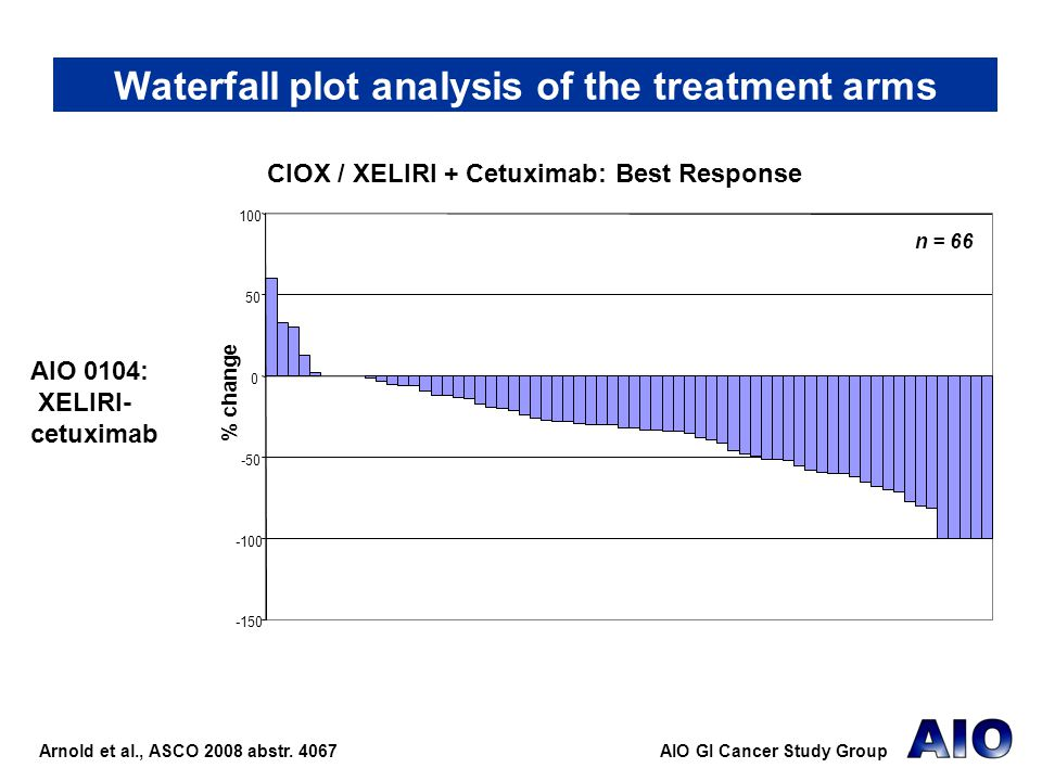 Waterfall plot analysis of the treatment arms