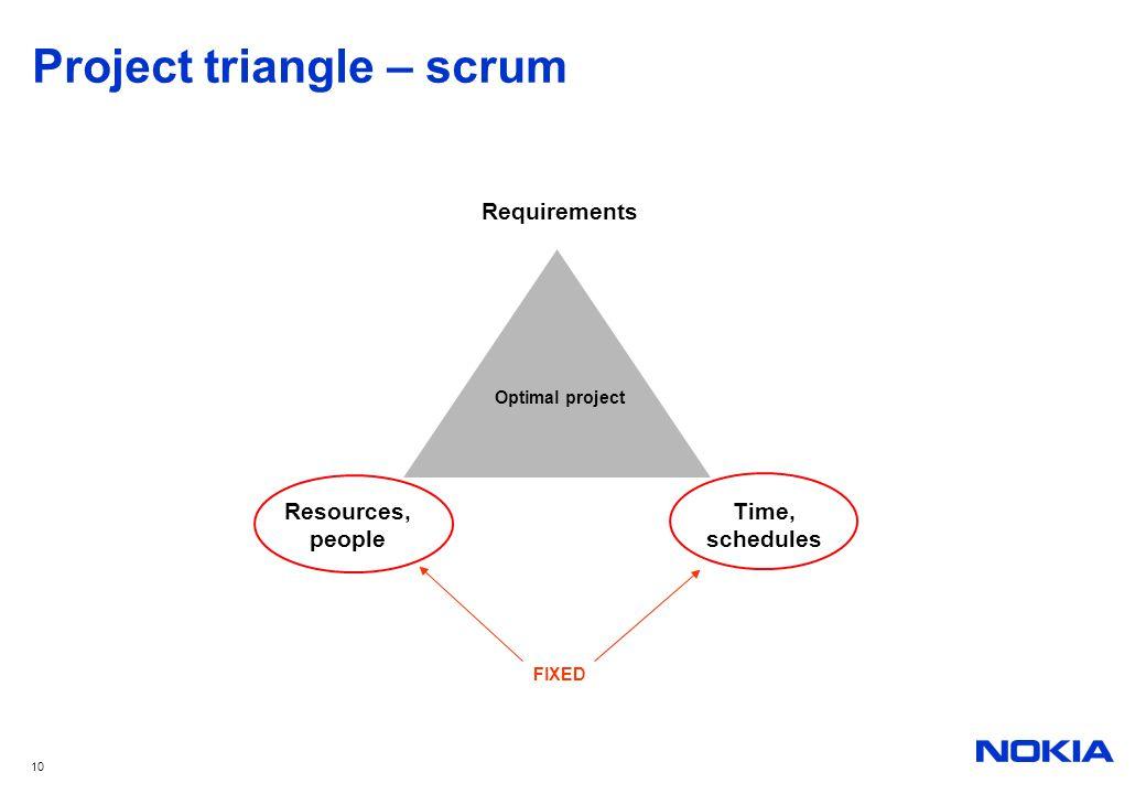 Project triangle – scrum