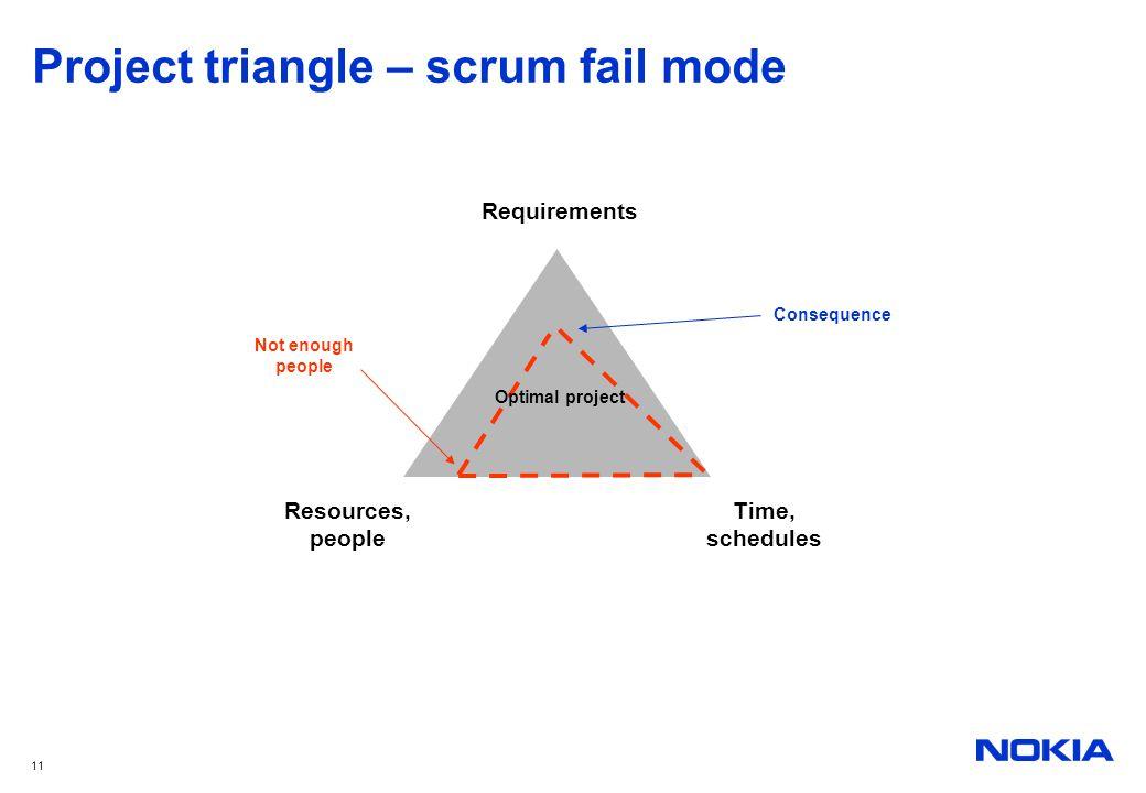 Project triangle – scrum fail mode