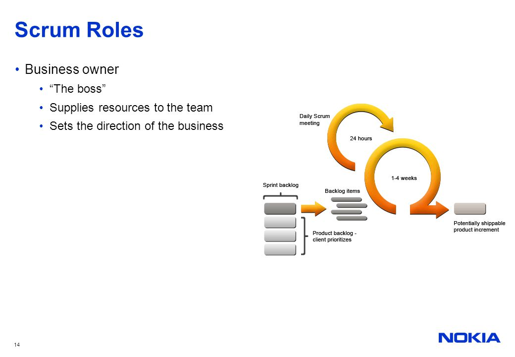 Scrum Roles Business owner The boss Supplies resources to the team