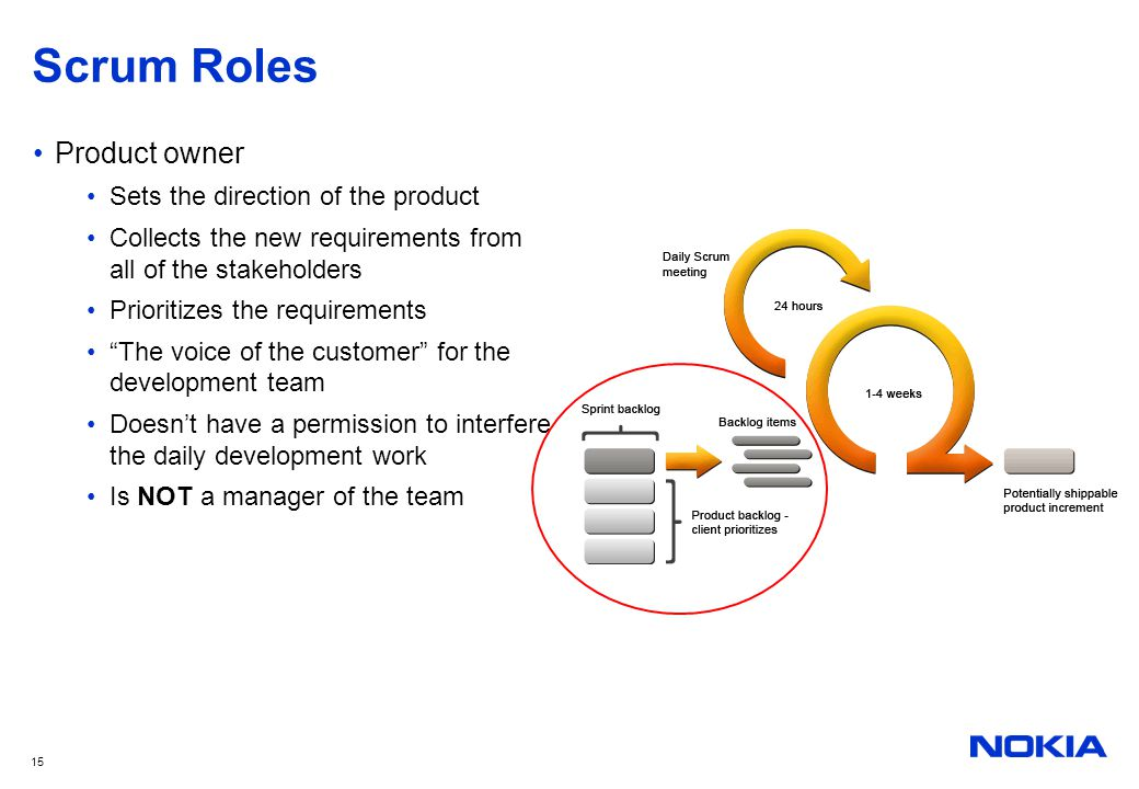 Scrum Roles Product owner Sets the direction of the product