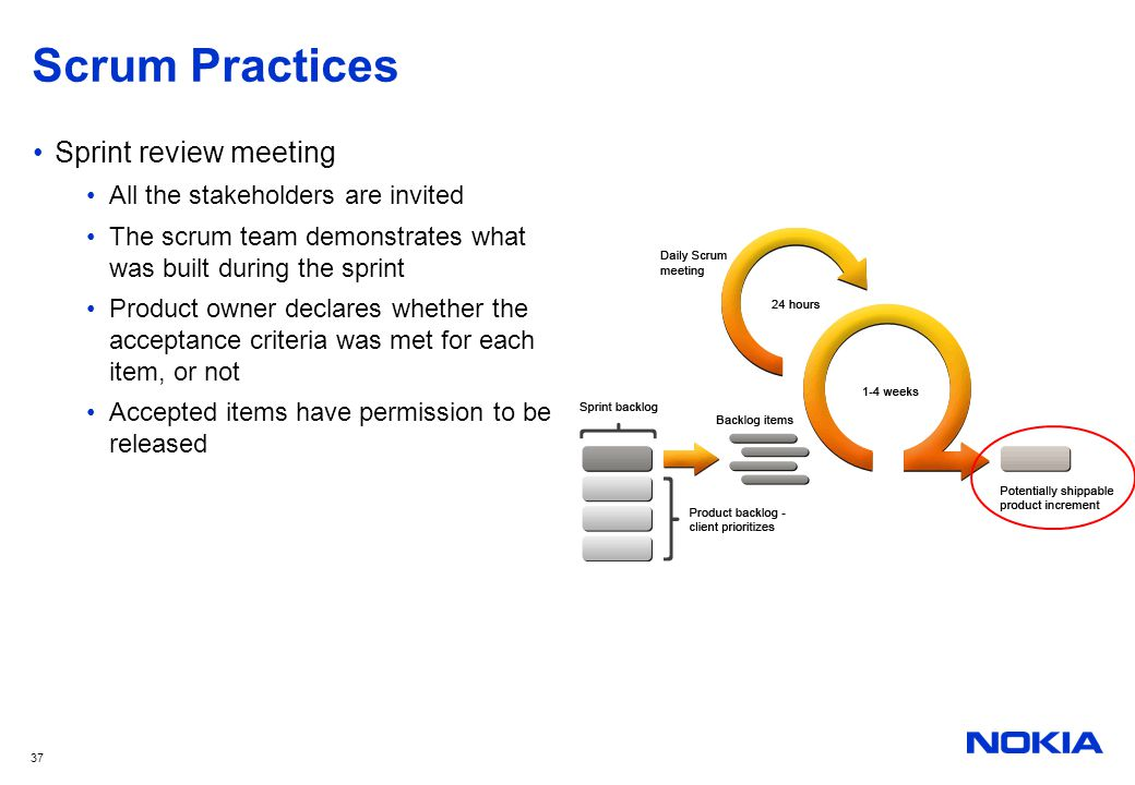 Scrum Practices Sprint review meeting All the stakeholders are invited