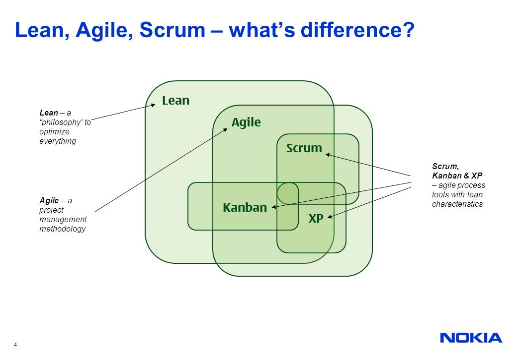 Lean, Agile, Scrum – what's difference