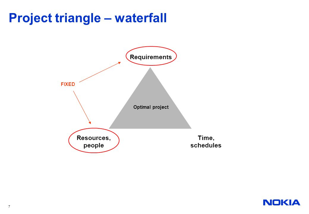Project triangle – waterfall