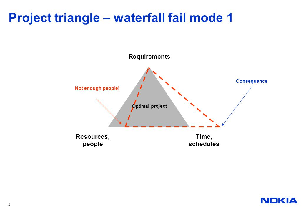 Project triangle – waterfall fail mode 1