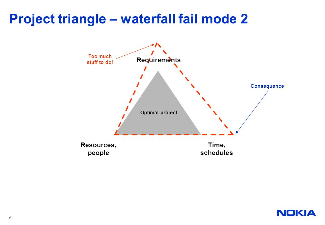 Project triangle – waterfall fail mode 2