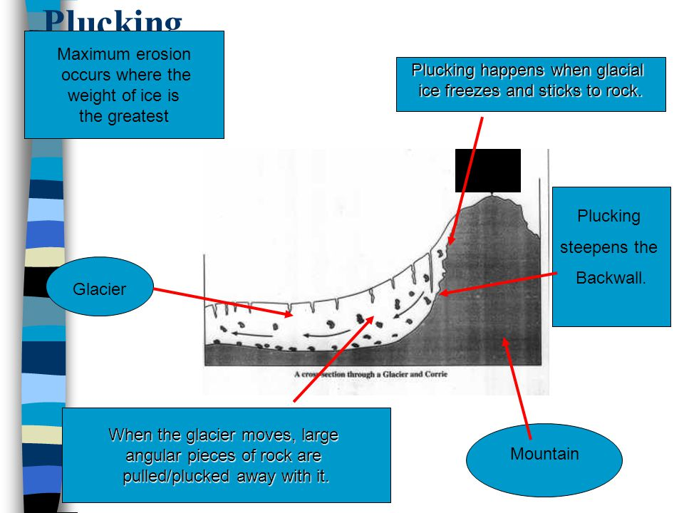 Plucking Maximum erosion occurs where the weight of ice is