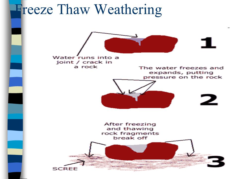 Freeze Thaw Weathering